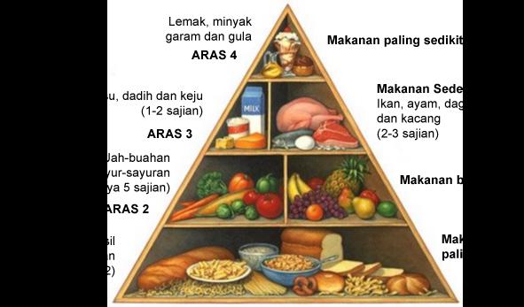 Cara Pemakanan Diet Herbalife Yang Betul