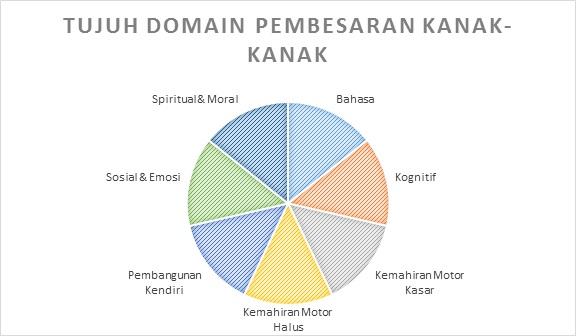 Kalau anak anda melibatkan semua domain ini, lagi senang untuk dia berminat untuk belajar.